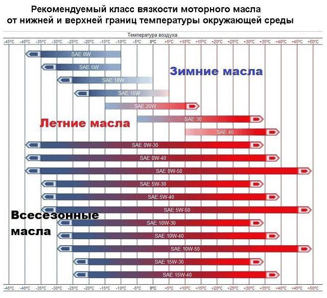Таблица вязкости масел