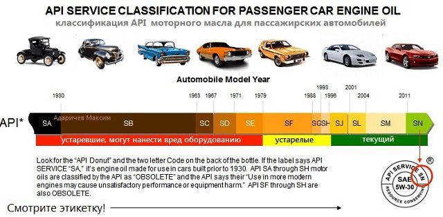 API классификация