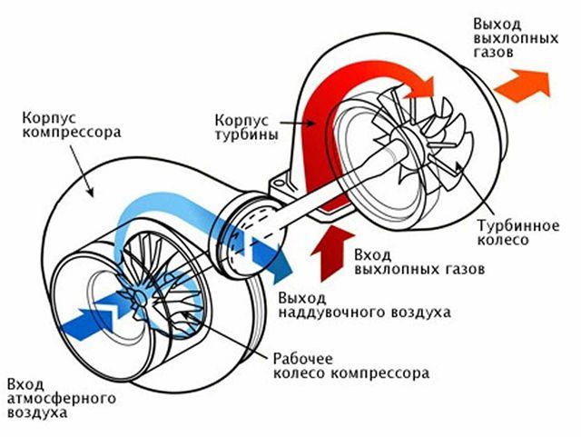 Схема работы турбонаддува