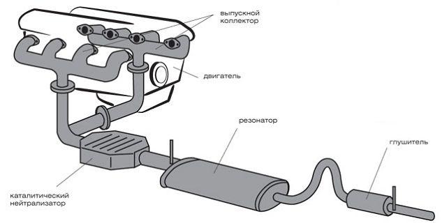 Выпускная система двигателя