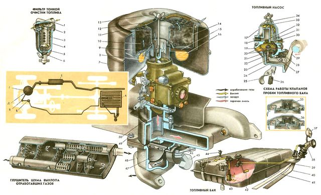 Топливная система ЗМЗ 406 карбюратор