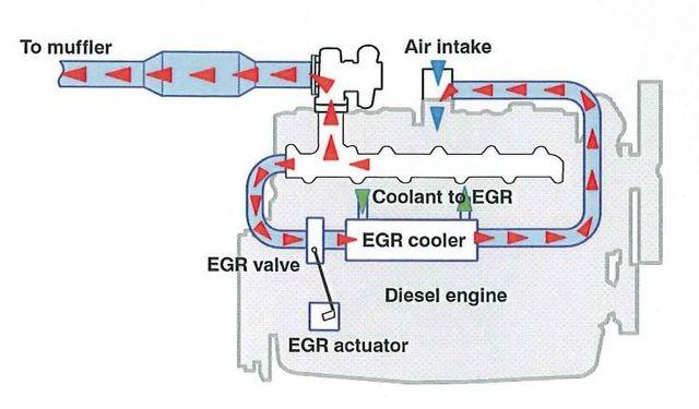 Система ЕГР в дизельном двигателе