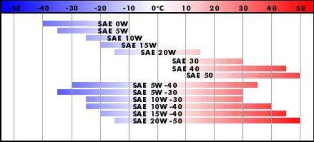 Таблица масел по SAE