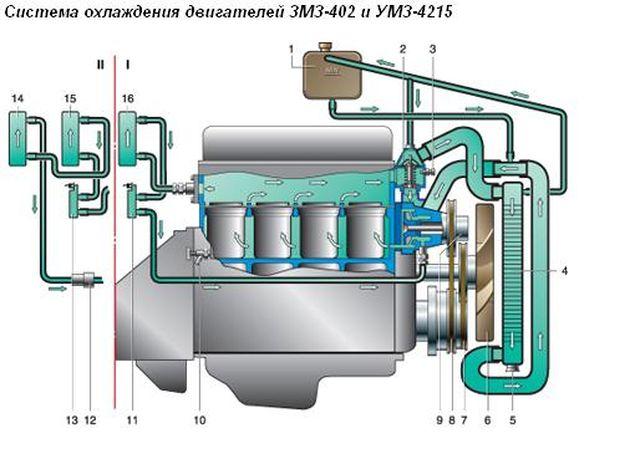 Сколько литров тосола в газели 402 двигатель