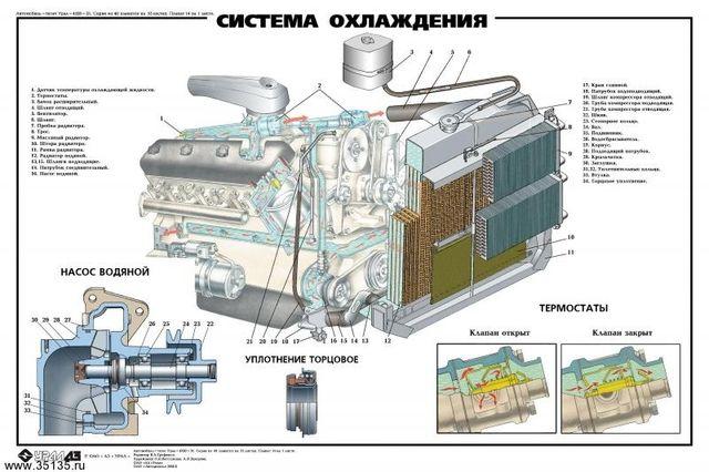 Система охлаждения ЗМЗ 402