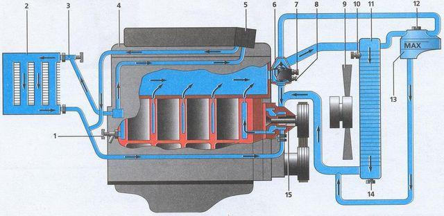 Система охлаждения двигателя ЗМЗ 406