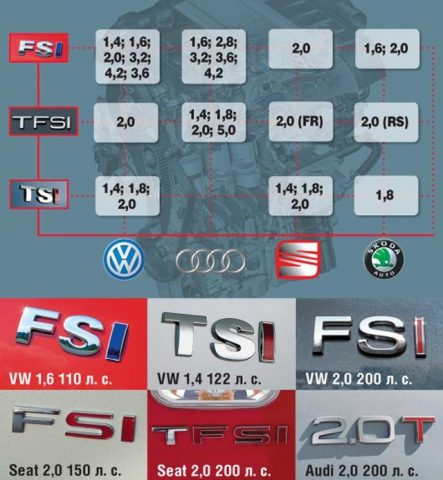 Разница между двигателями FSI и TFSI