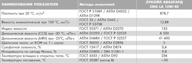 Спецификация Лукойл Авангард 15W-40