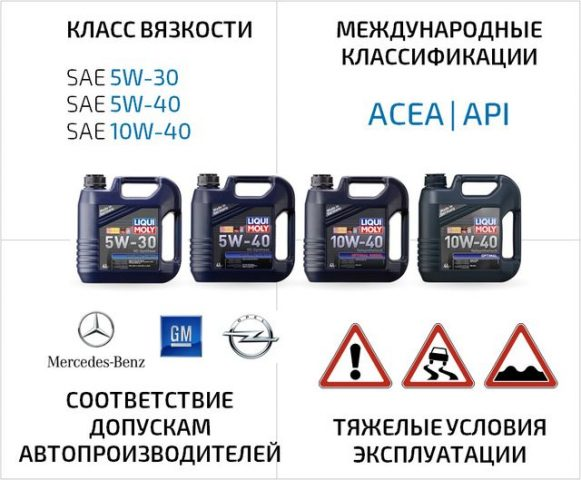 LIQUI MOLY Optimal 10W-40