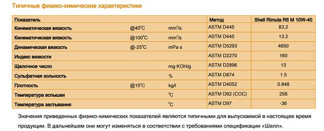 Характеристика Shell Rimula R6 M/LM 10W-40