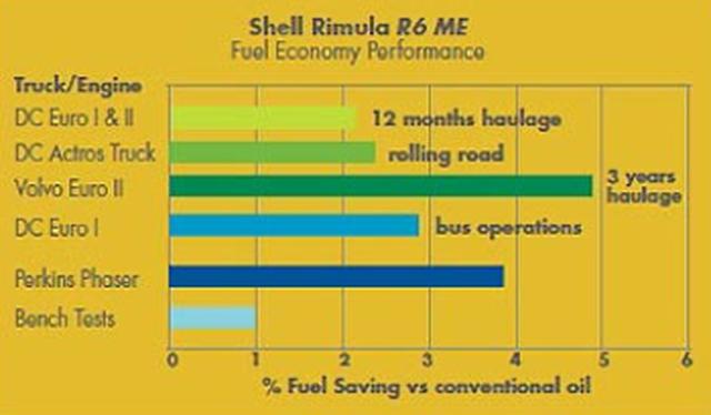 Допуски Shell Rimula R6 ME/LME 5W-30