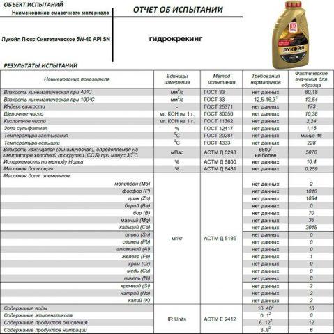 Отчёт об испытаниях ЛУКОЙЛ ЛЮКС 5W40: полусинтетика