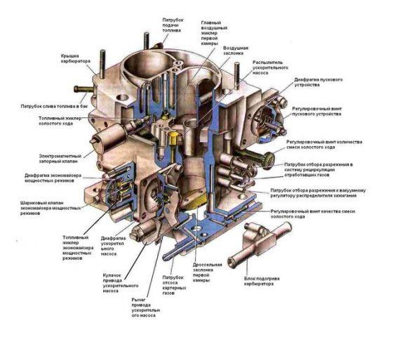 Технические характеристики карбюратора Солекс