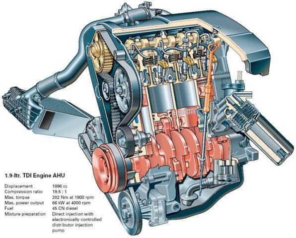 Двигатель 1.9 TDI (AFN, 1Z, AAZ, AHU)