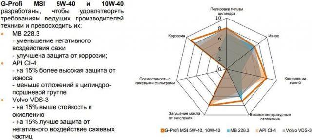 G-Profi MSI 10W-40