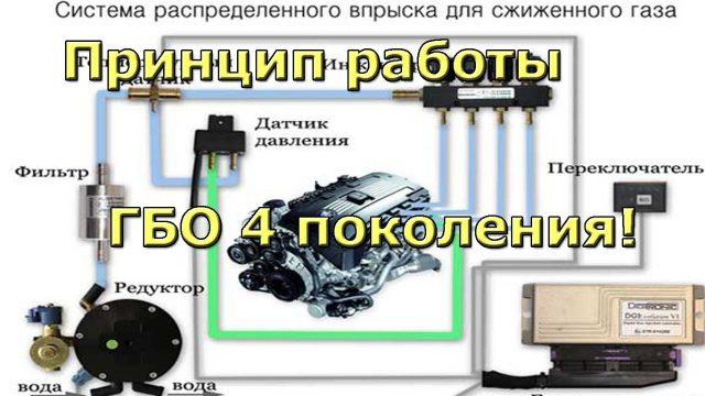 ГБО 4-е поколение для двигателя