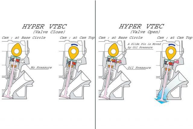 Устройство системы i-VTEC