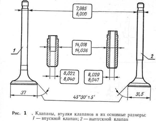 Впускной и выпускной клапан