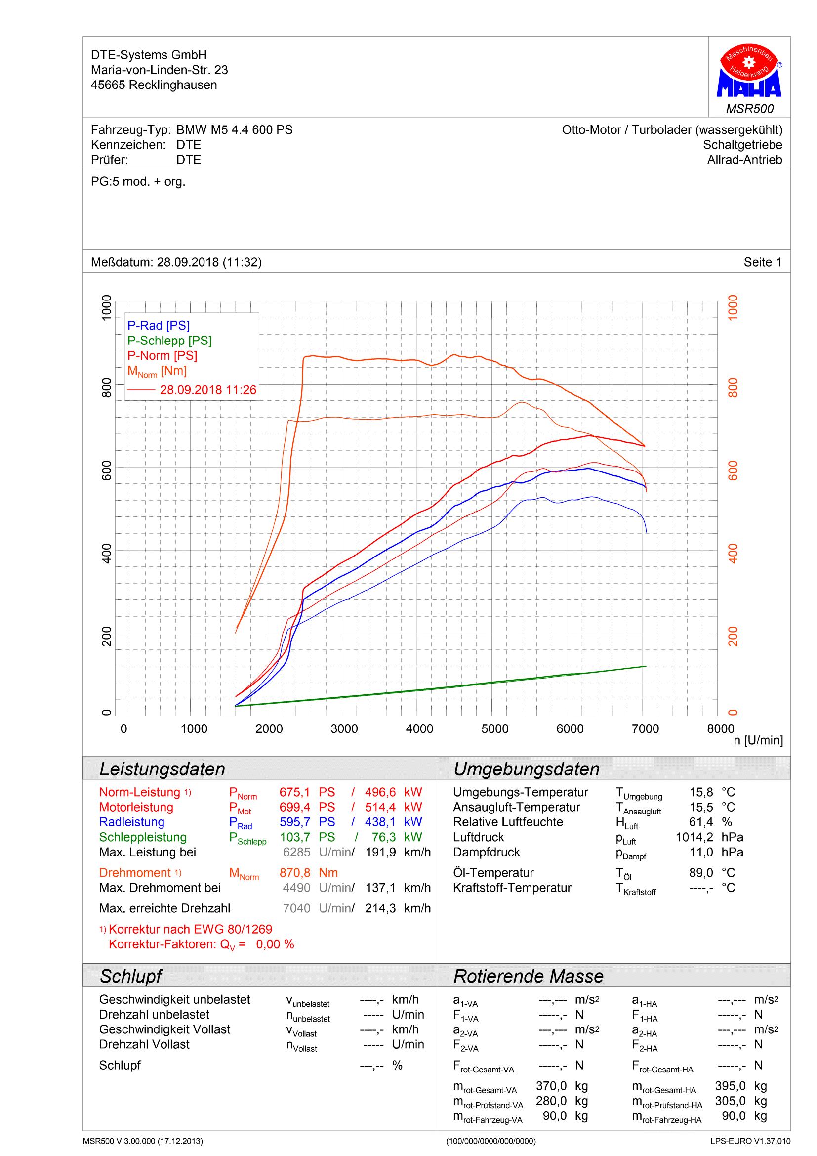 Показатели тюнинга BMW M5