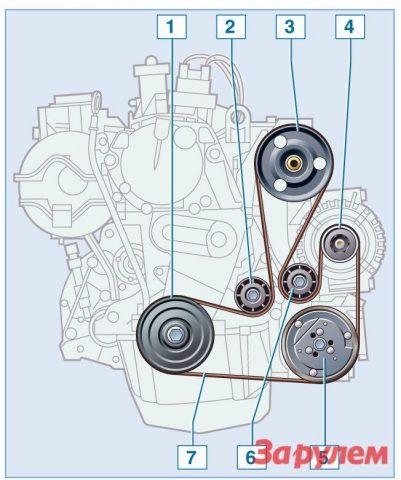 Ремень привода вспомогательных агрегатов Renault Scenic